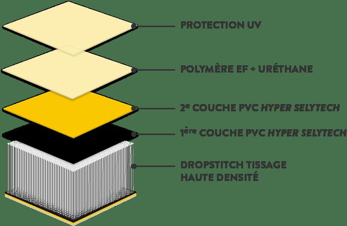 Schéma d'assemblage des couches de la coque gonflable du dériveur Tiwal 3